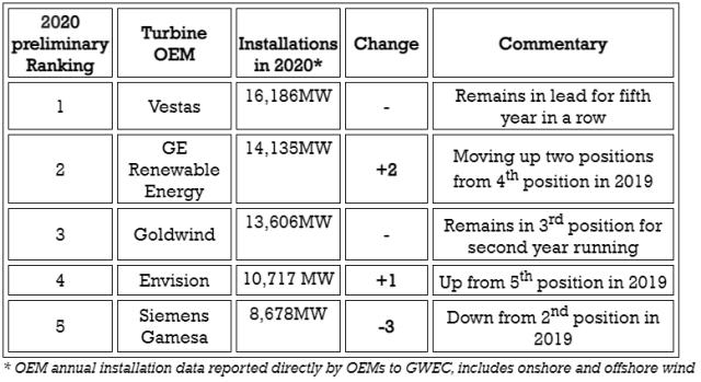 Leading wind turbine makers in 2020
