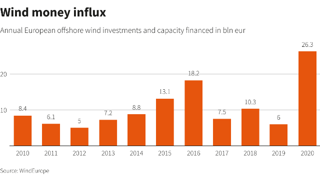 Offshore wind investments in Europe