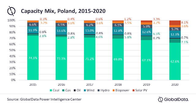 Poland wind turbine market