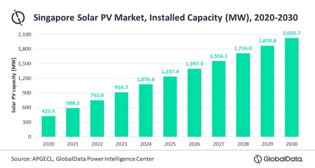 Singapore Solar PV market forecast