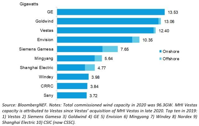 Wind turbine market leaders in 2020