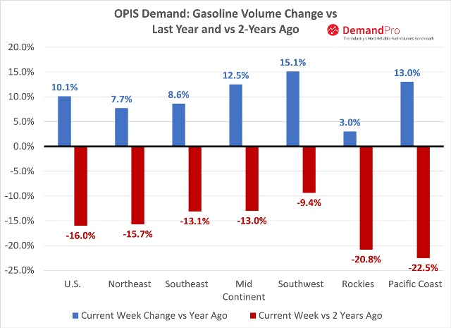 gasoline sales in the United States