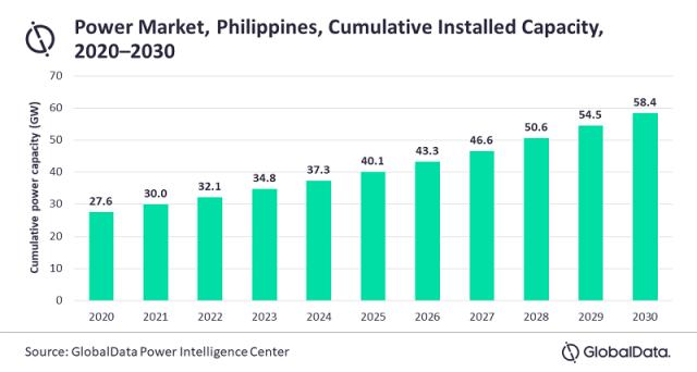 Philippines power capacity