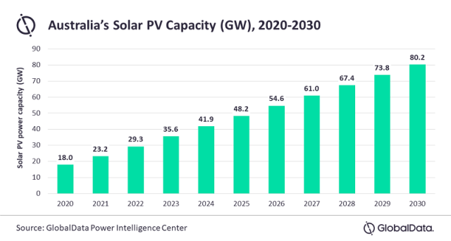 Forecast on Solar PV installations in Australia