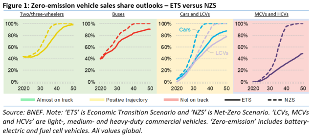 EV business forecast from BNEF