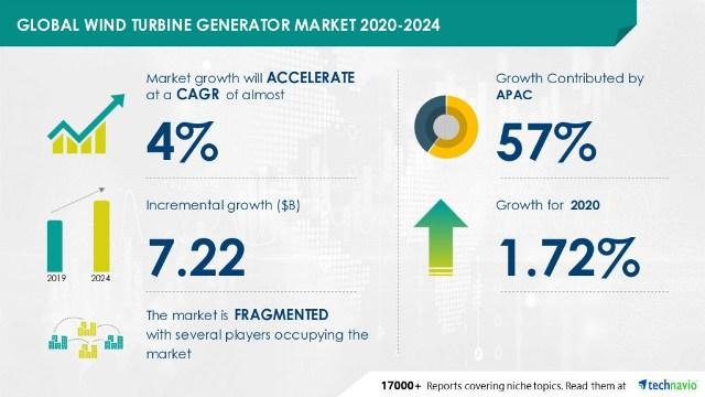 wind turbine generator market forecast