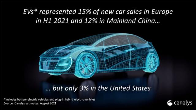 EV sales in China and US