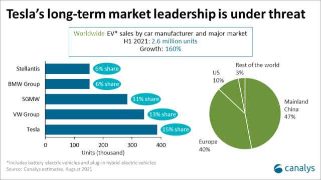 EV share of Tesla vs VW