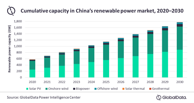 Forecast on renewable power market in China