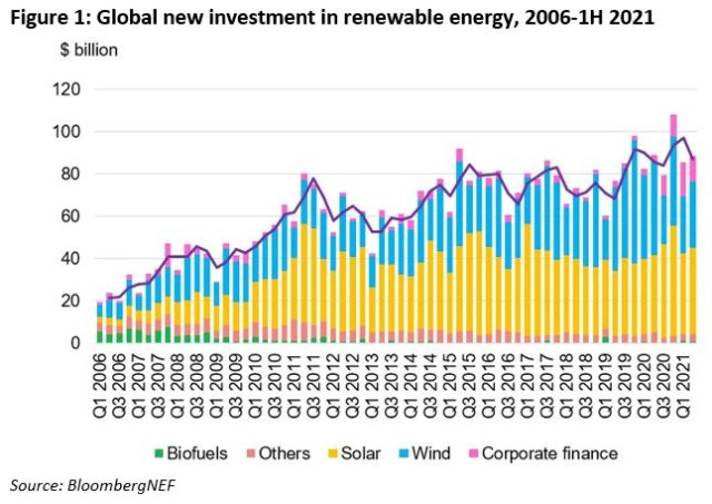 investment in renewable energy in H1 2021