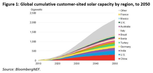 Customer-sited solar forecast