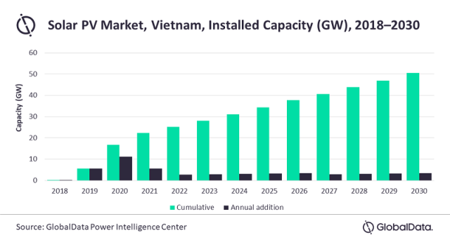 Solar PV capacity additions in Asia Pacific