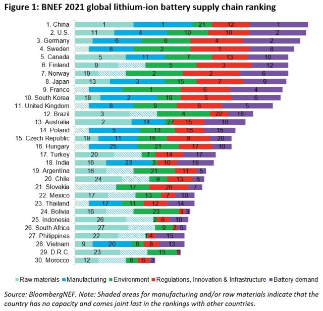 Global Lithium-Ion Battery Supply Chain Ranking